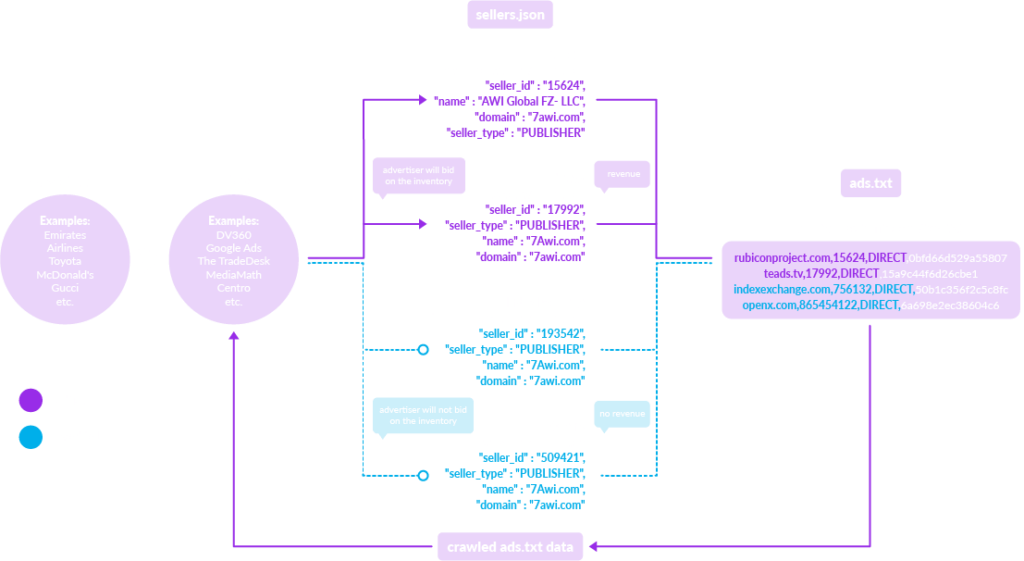 Workflow sellers.json - ads.txt